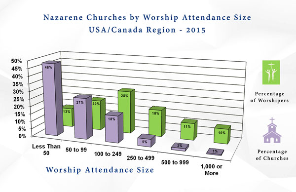 Chart of naz pastors age distributions